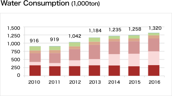 Water Consumption(1,000ton)