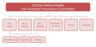 Organization Chart for Safety/Health