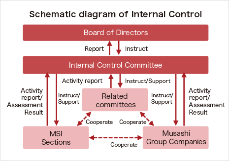 Internal Control and Compliance | Sustainability | Musashi Seimitsu on
