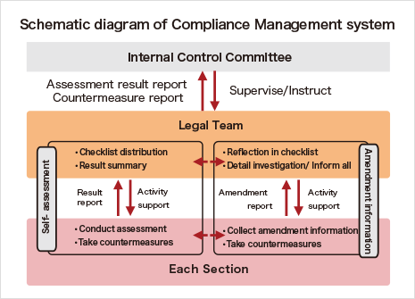 Schematic diagram of Compliance Management system