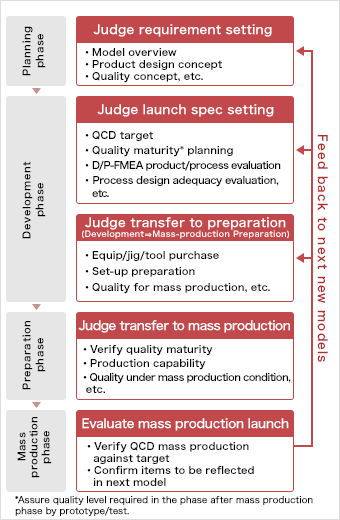 components of product quality management